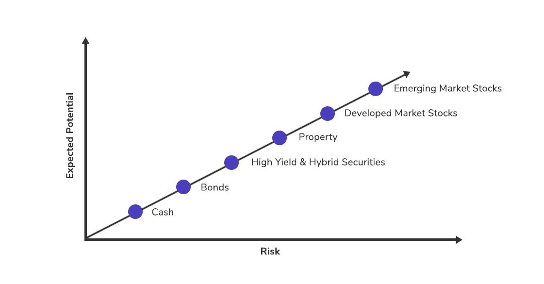Expected Potential and Risk Graph