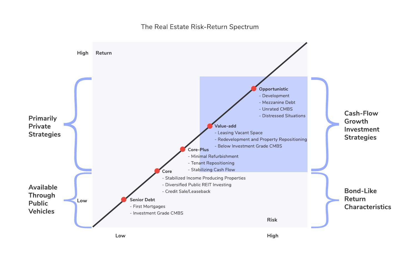 Real Estate Risk-Return Spectrum Graph