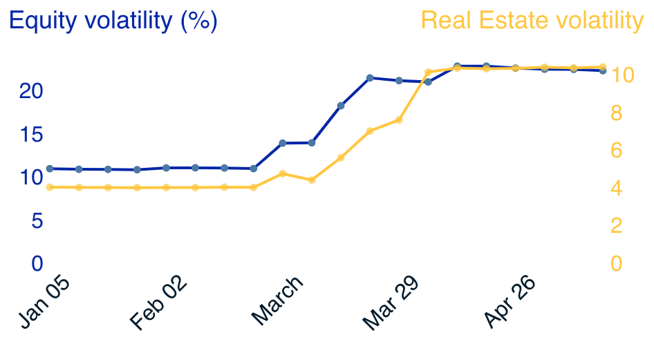 Equity vs Real Estate Volatility during COVID-19