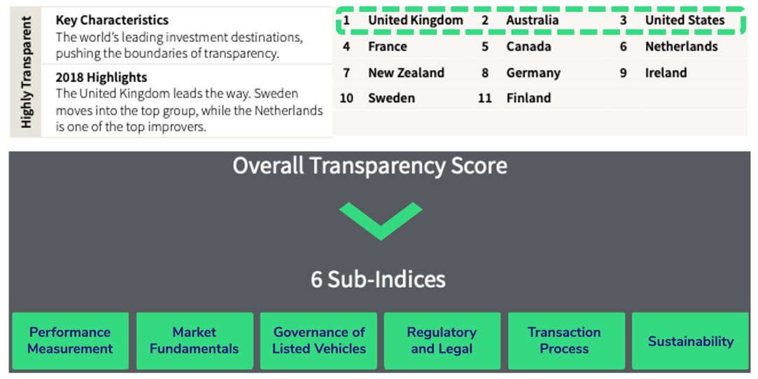 JLL Global Transparency Index 2018