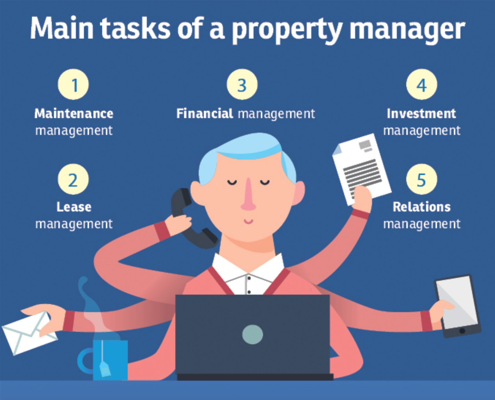 Main Tasks that a Property Manager Undertakes – Maintenance Management, Lease Management, Financial Management, Investment Management & Relations Management