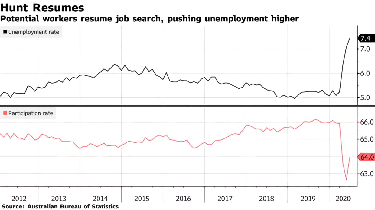 Australia Posts Record Monthly Hiring Gain and Job Hunt Resumes