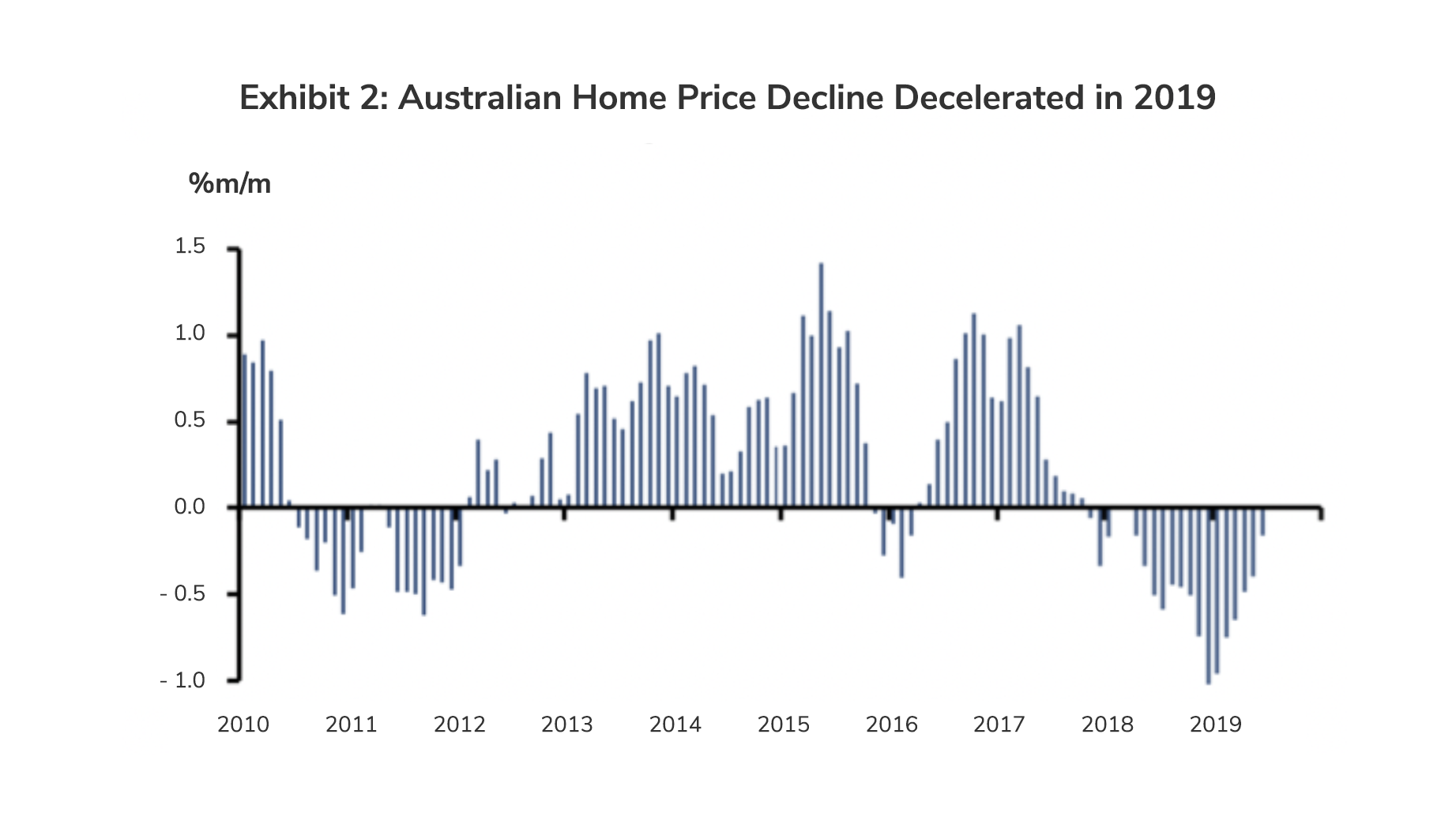 Australian Home Price Decline Decelerated in 2019