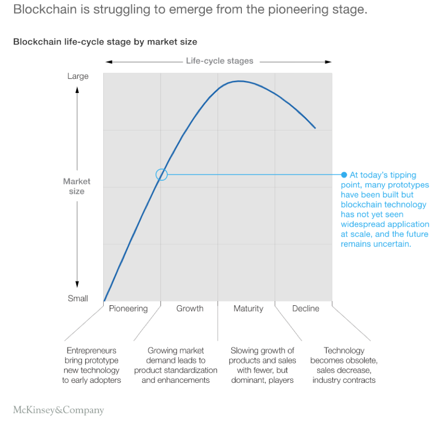 Blockchain is Struggling to Emerge from the Pioneering Stage