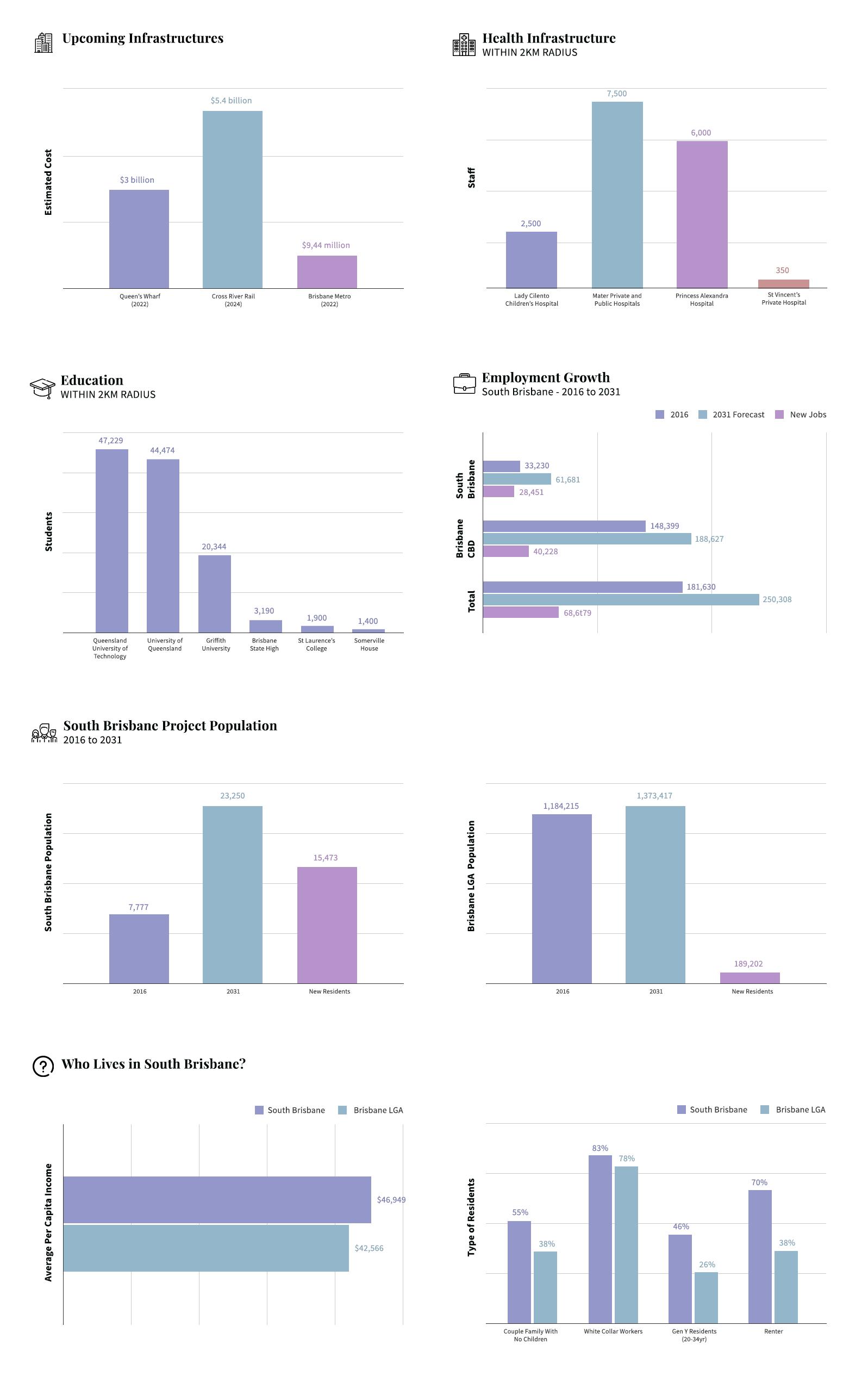 Brisbane Macro Overview Graphs