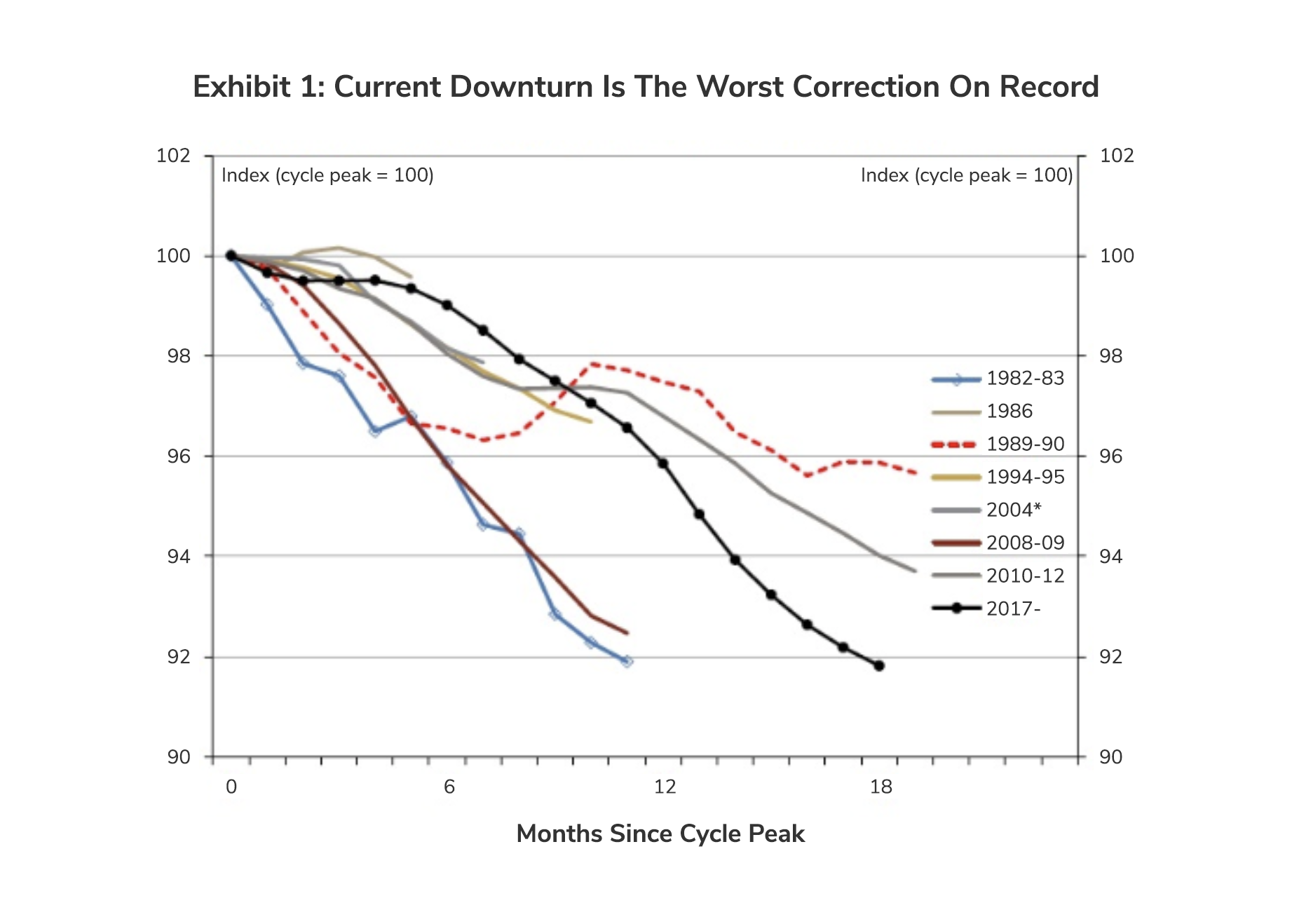 Current Downturn is the Worst Correction on Record