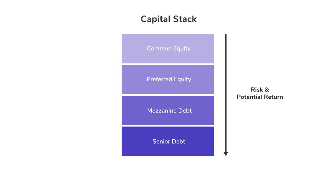 Different Layers of Capital Stack