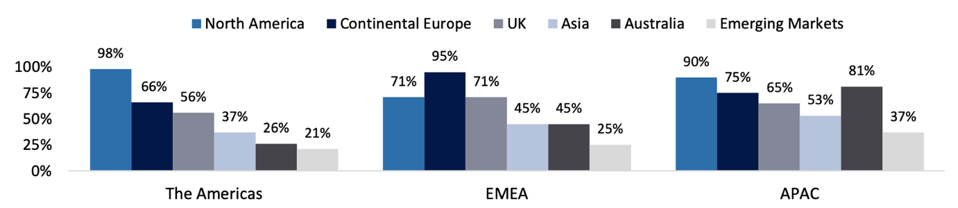 Geographic Focus by Location of Institutional Investor