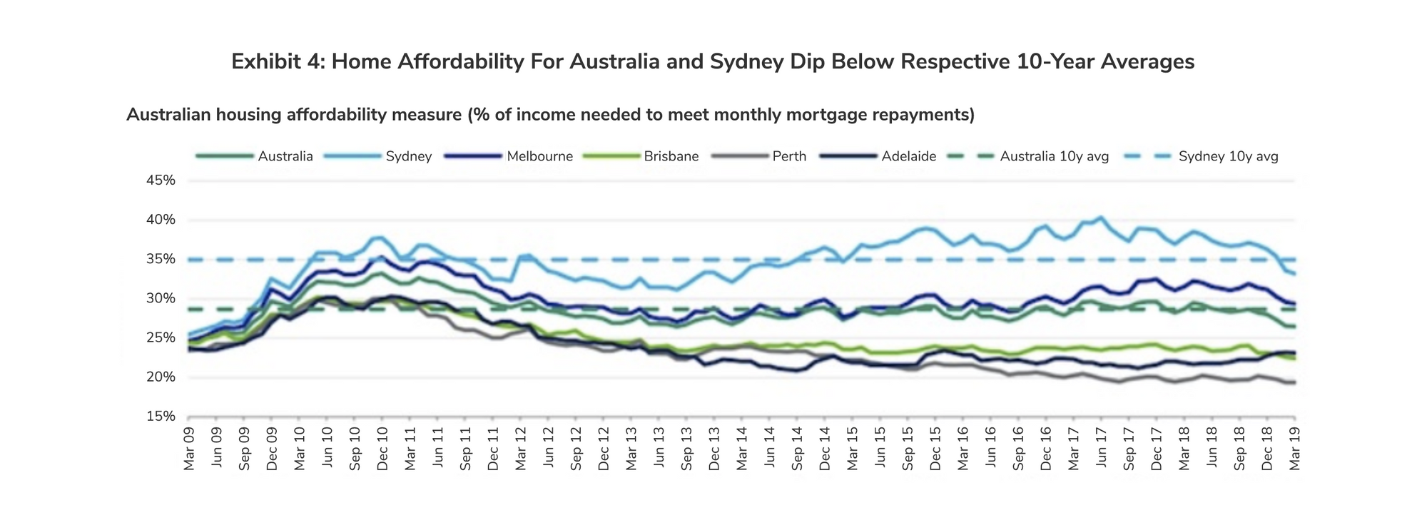 Home Affordability for Australia and Sydney Dip Below Respective 10-Year Averages