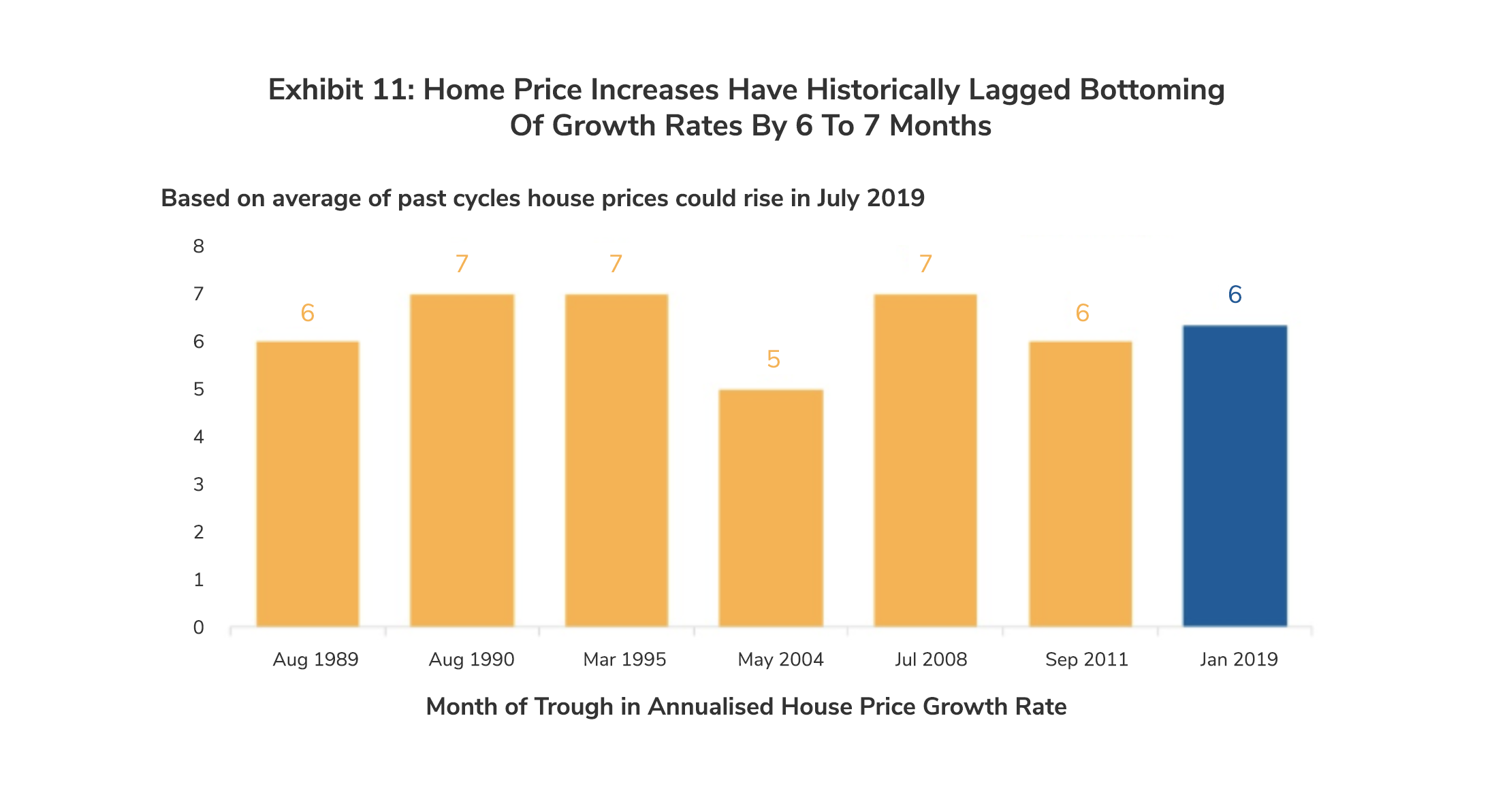 Home Prices Increases Have Historically Lagged Bottoming of Growth by 6 to 7 Months