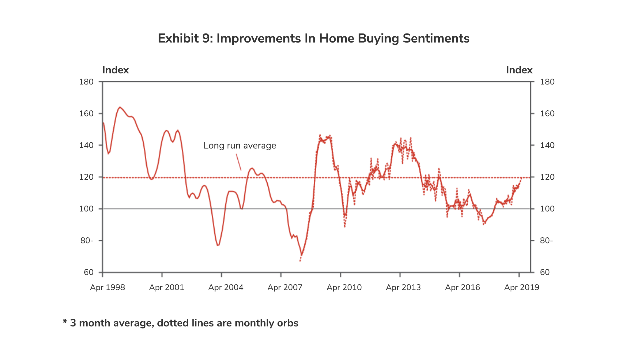 Improvements in Home Buying Sentiments