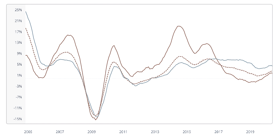 Manchester, London and UK House Price Growth