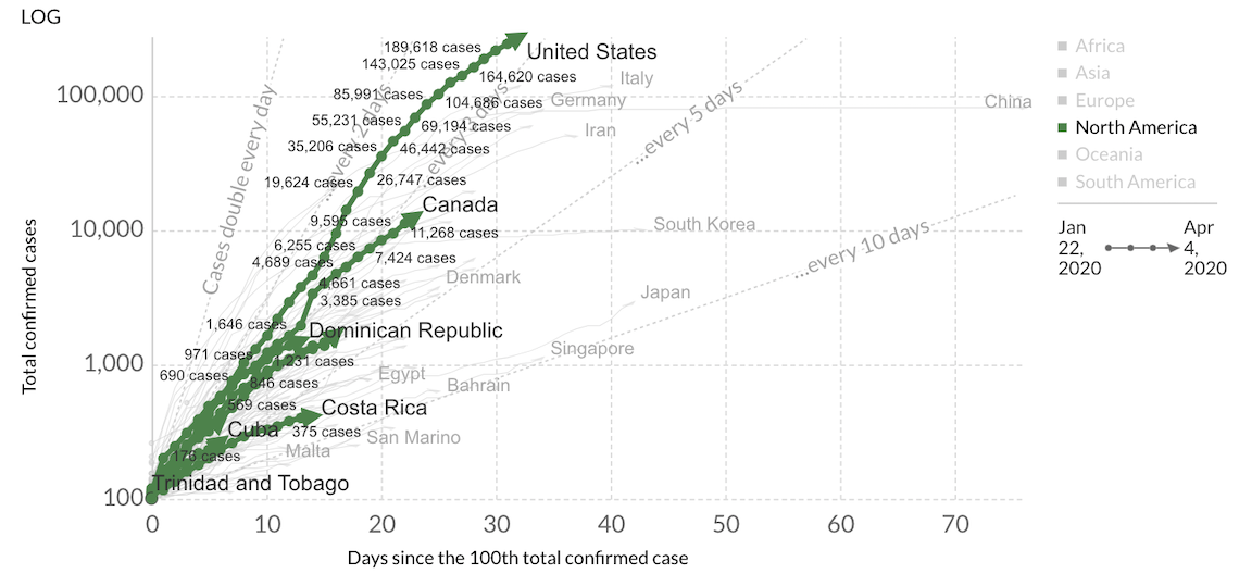 North America Coronavirus Flattening Curve