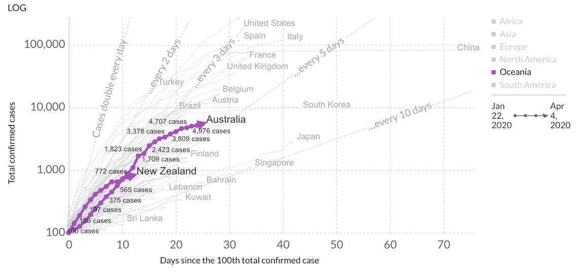 Oceania Coronavirus Flattening Curve