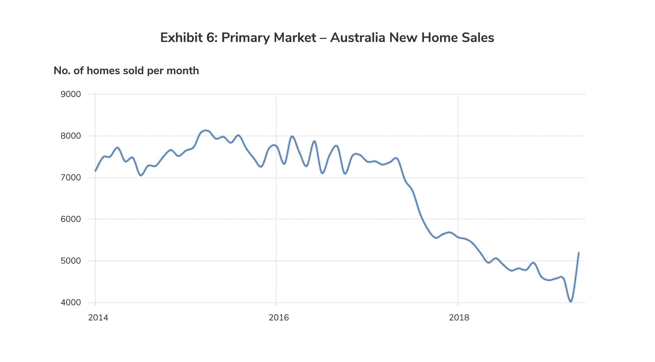Primary Market – Australia New Home Sales