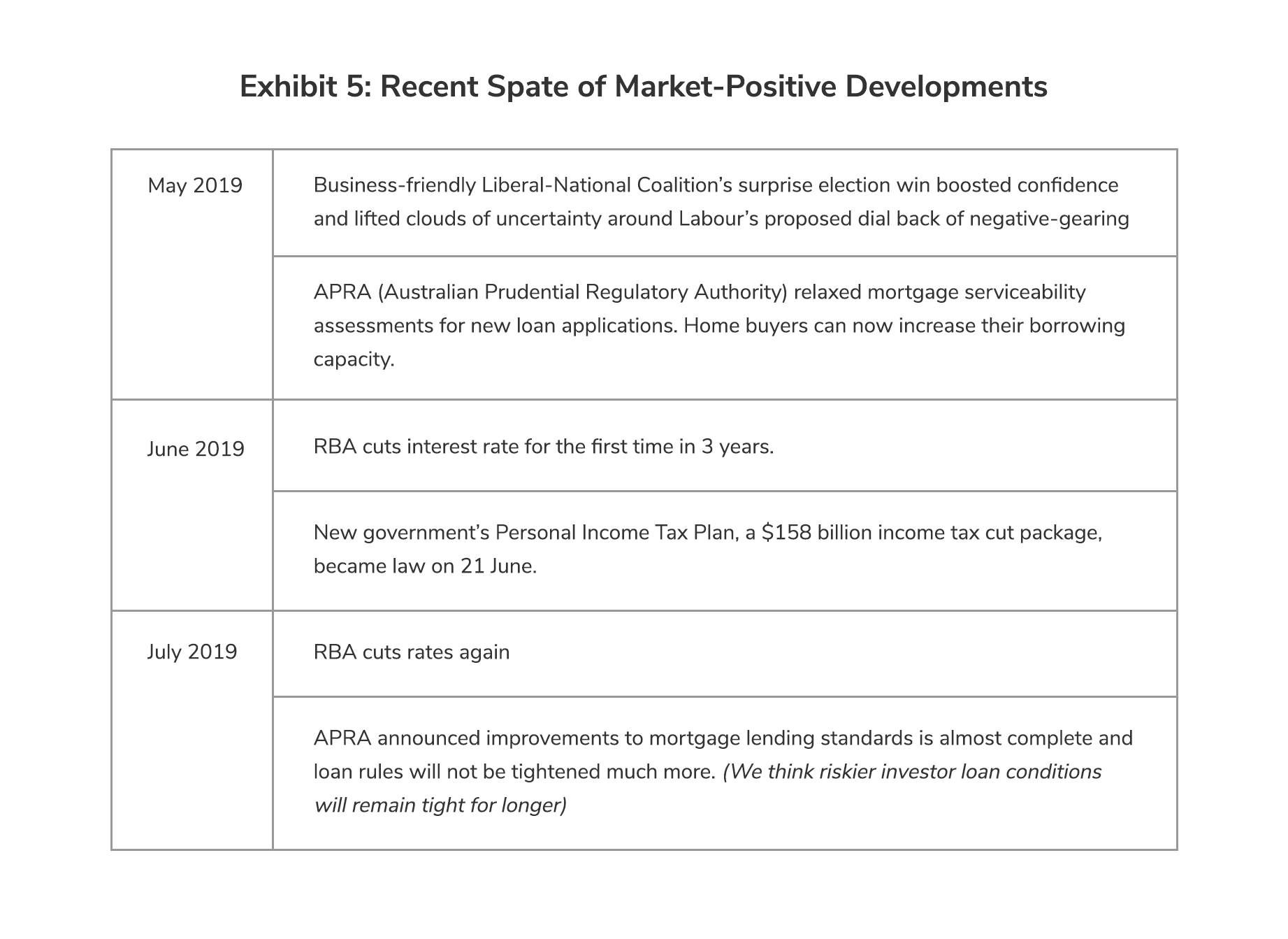 Recent Spate of Market-Positive Developments