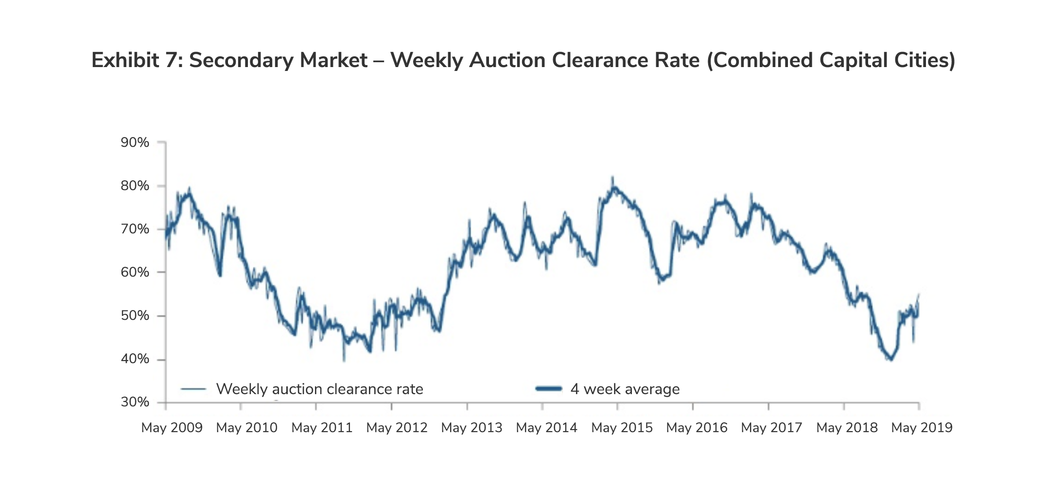 Secondary Market - Weekly Auction Clearance Rate (Combined Capital Cities)