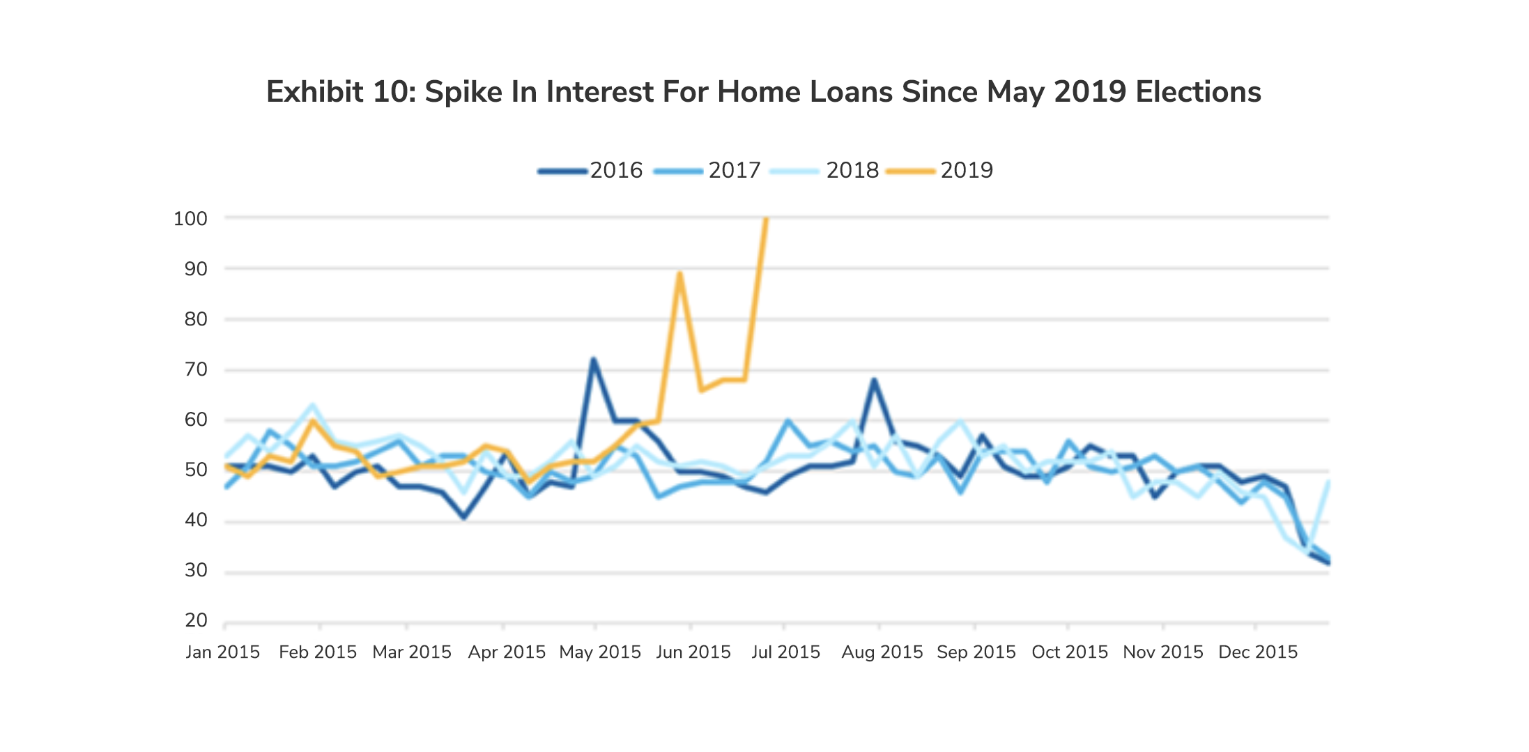 Spike in Interest for Home Loans Since from 2016 Till the May 2019 Elections