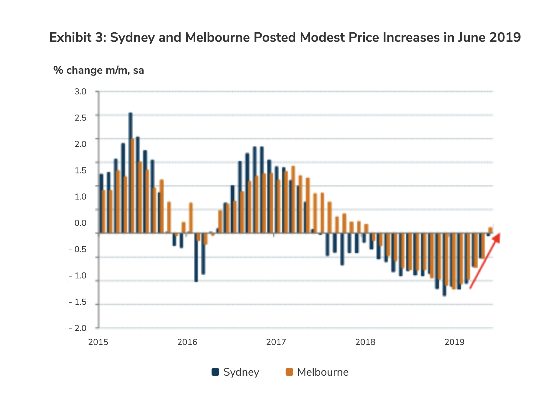 Sydney and Melbourne Posted Modest Price Increases in June 2019