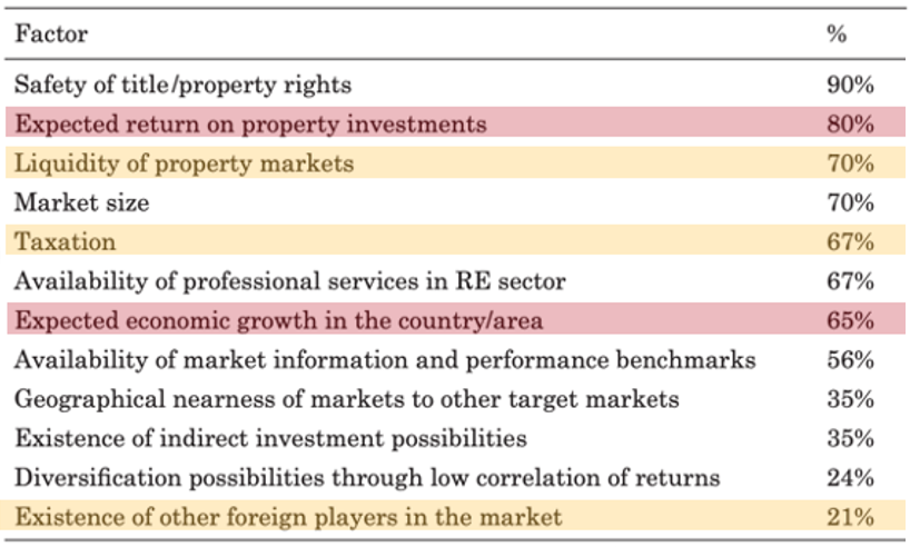 Threshold Factors in Institutional Investors' Market Selection Process
