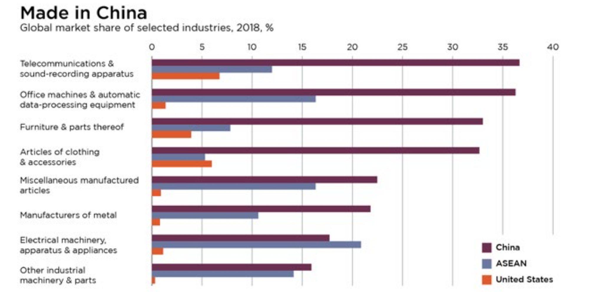 What China is to the World by Industries