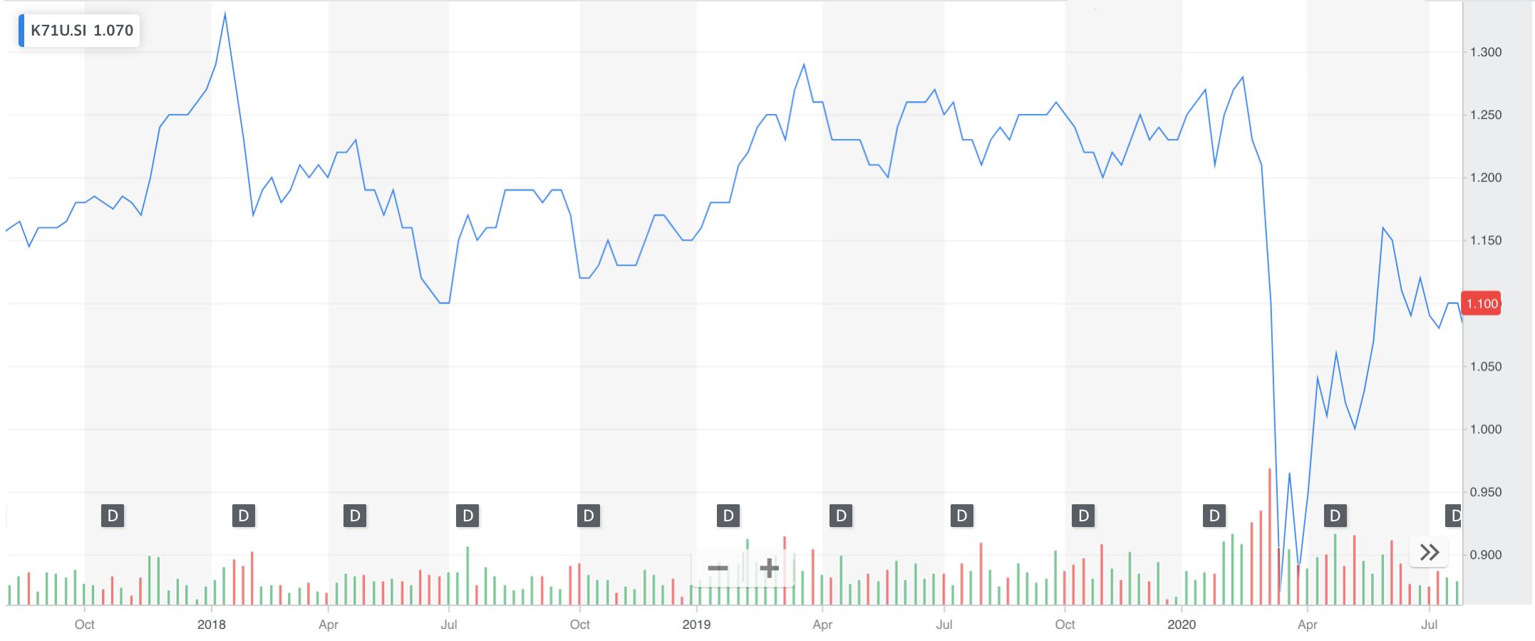 Keppel REITs Stock Price