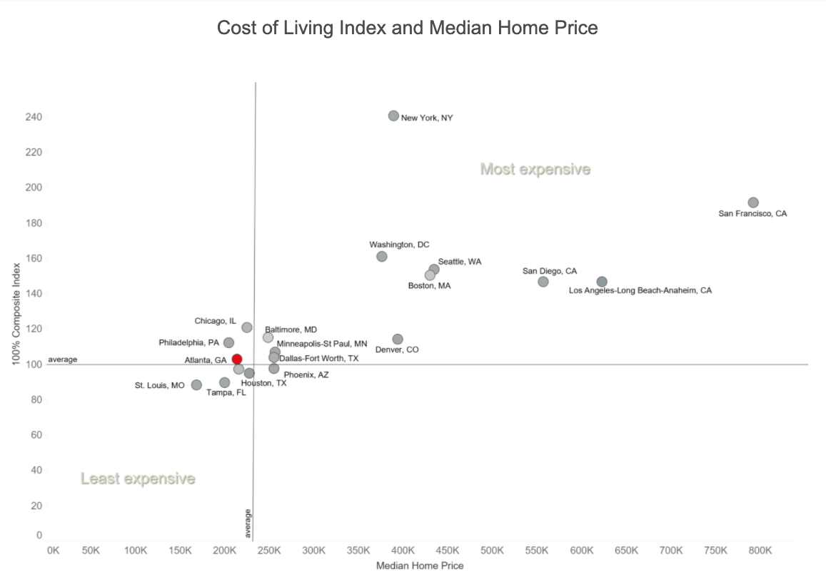 Cost of Living Index and Median Home Price