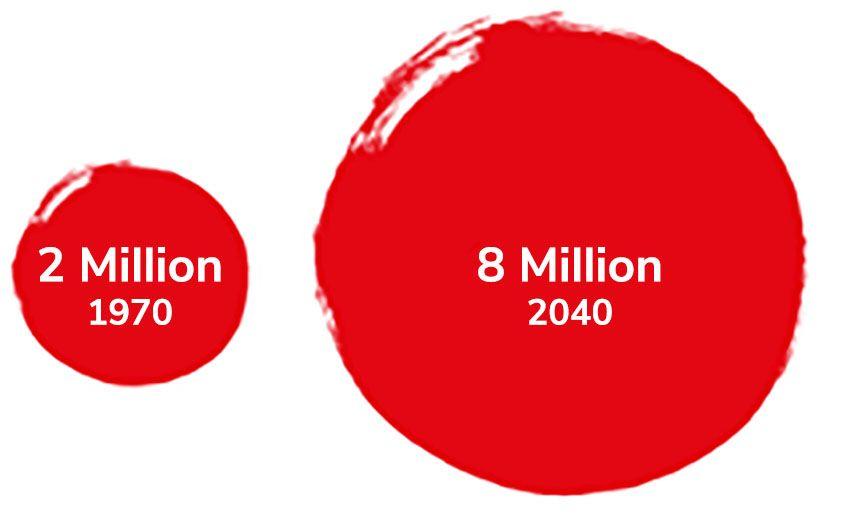 Atlanta Population Growth