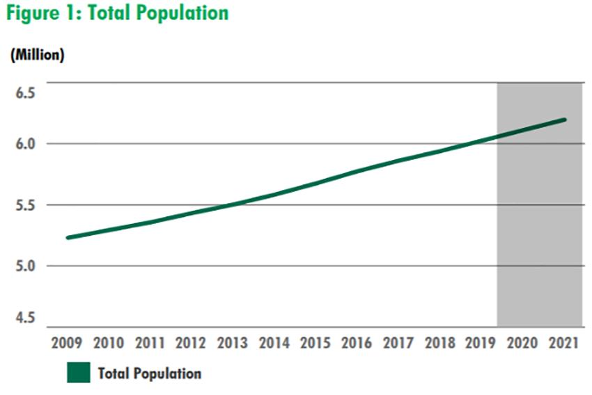 Atlanta Total Population Growth