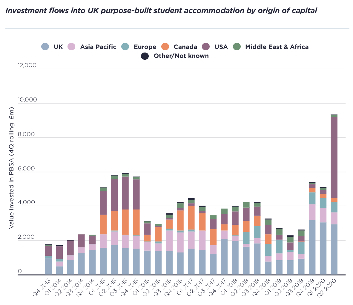 Investment flows into UK purpose-built student accommodation by origin of capital