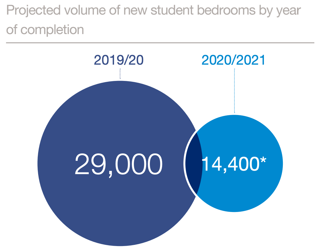 Development pipeline of purpose built student accommodation
