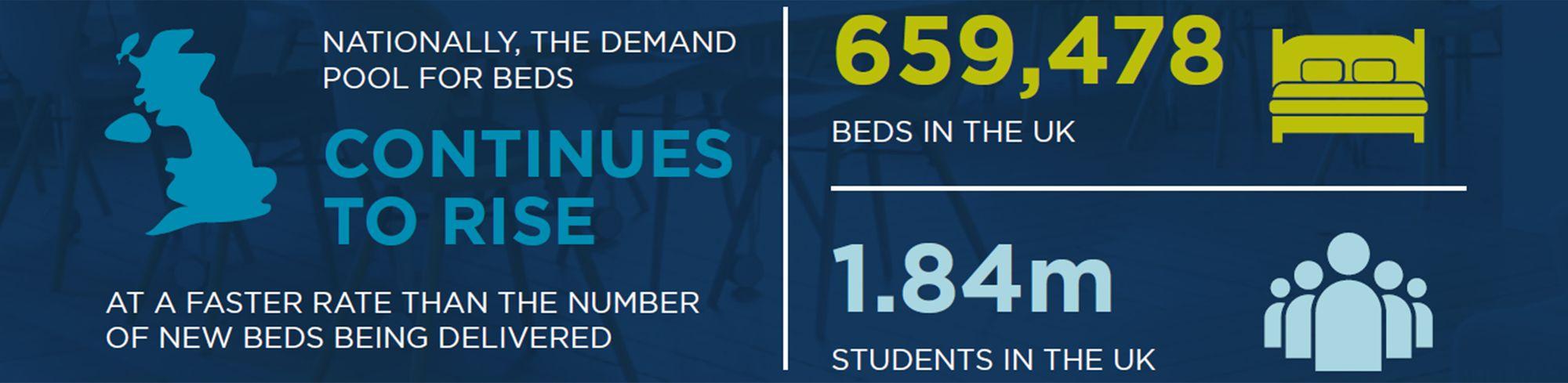 UK Student Accommodation Report