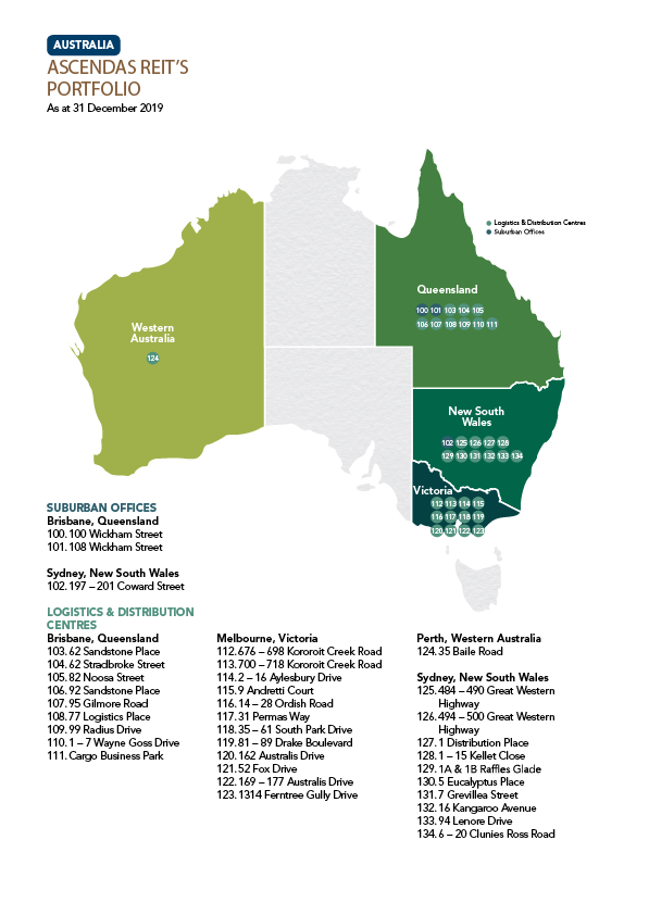 Ascendas REIT - Australia Portfolio