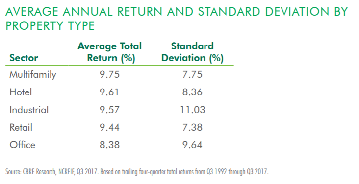 Average Annual Return and Standard Deviation by Property Type