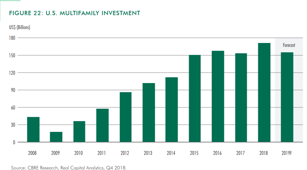 Historical Performance for U.S. Multifamily Investment