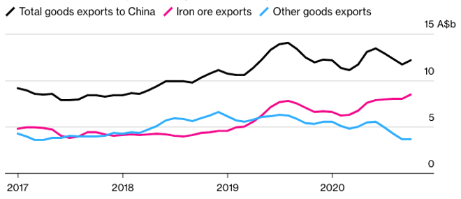 Australian Iron Ore Export Picking up Slack from Other Exports
