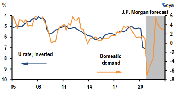 Unemployment Rate and Domestic Demand