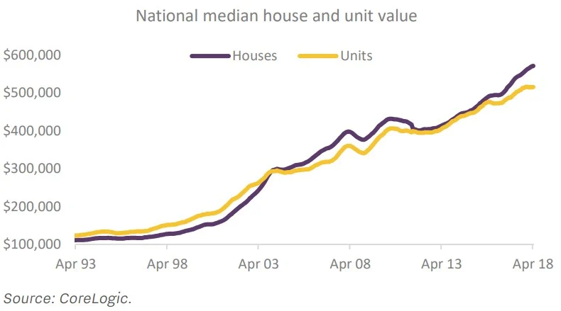 Australia National Median House and Unit Value