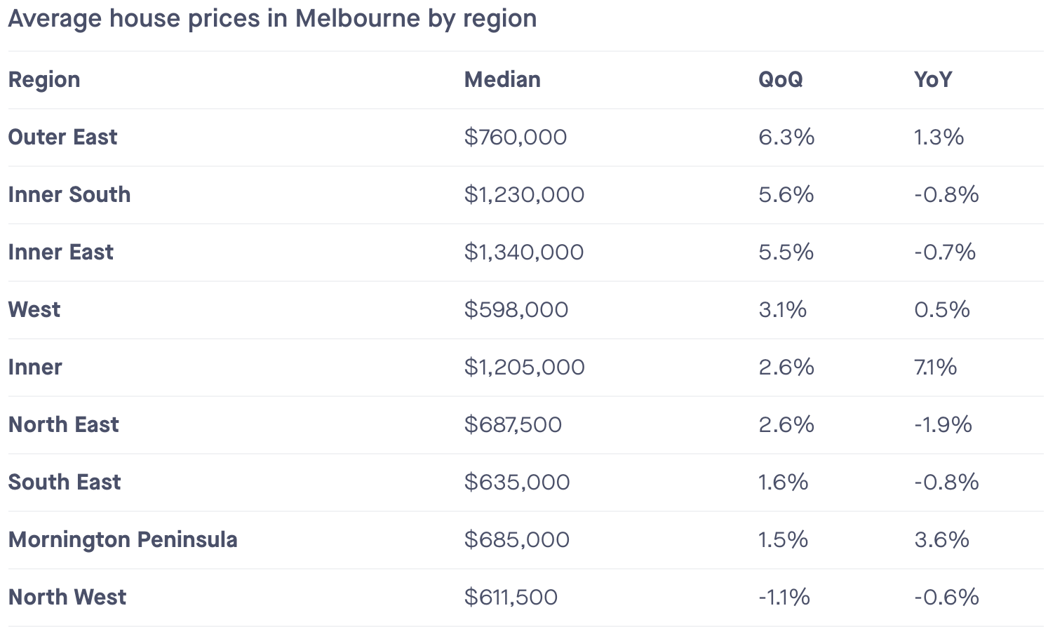 Average House Prices in Melbourne by Region