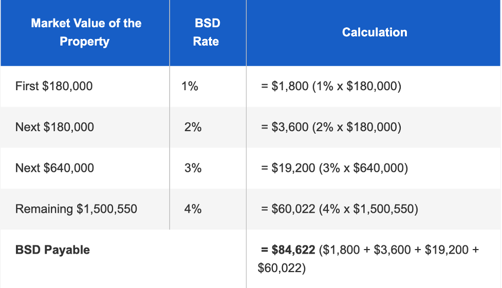 Table of Market Value of the Property, BSD Rate and Calculation