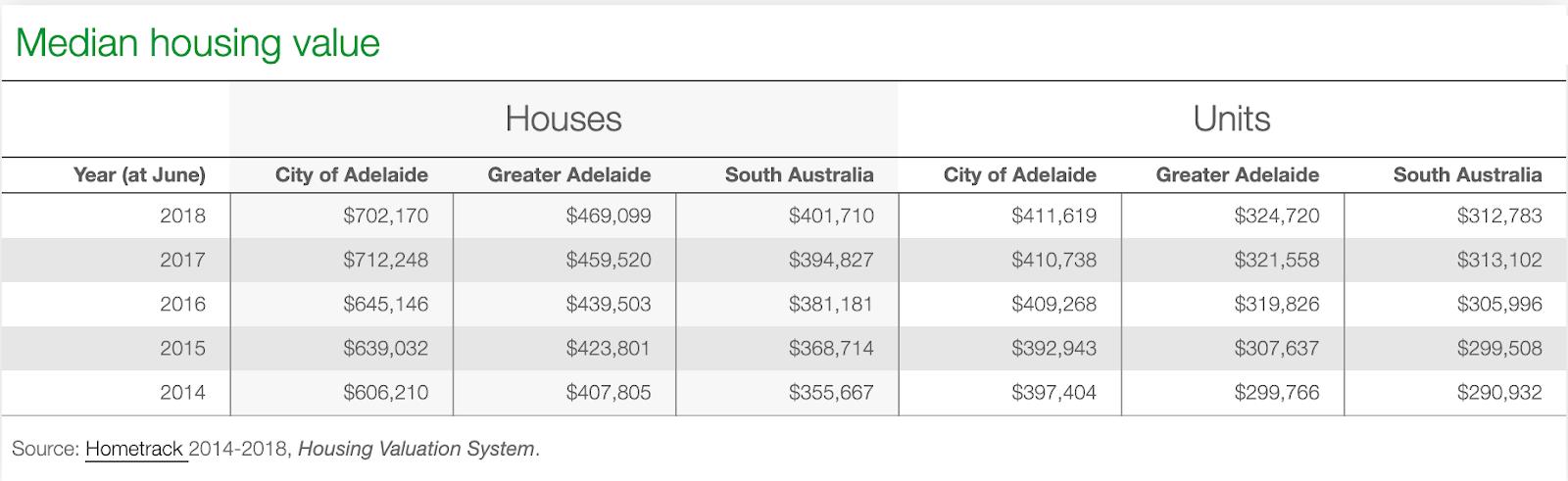 Median Housing Value in Adelaide