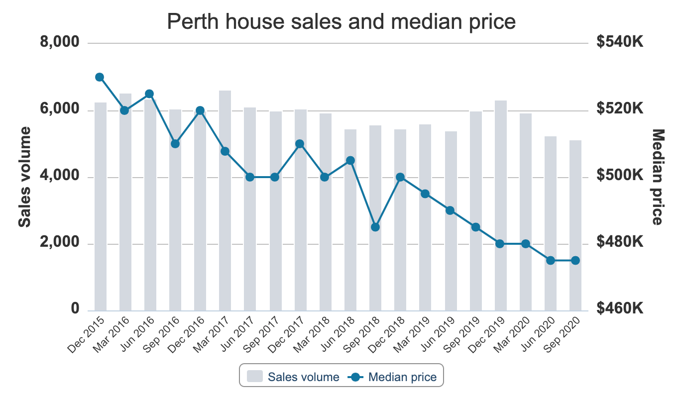 Perth House Sales and Median Price