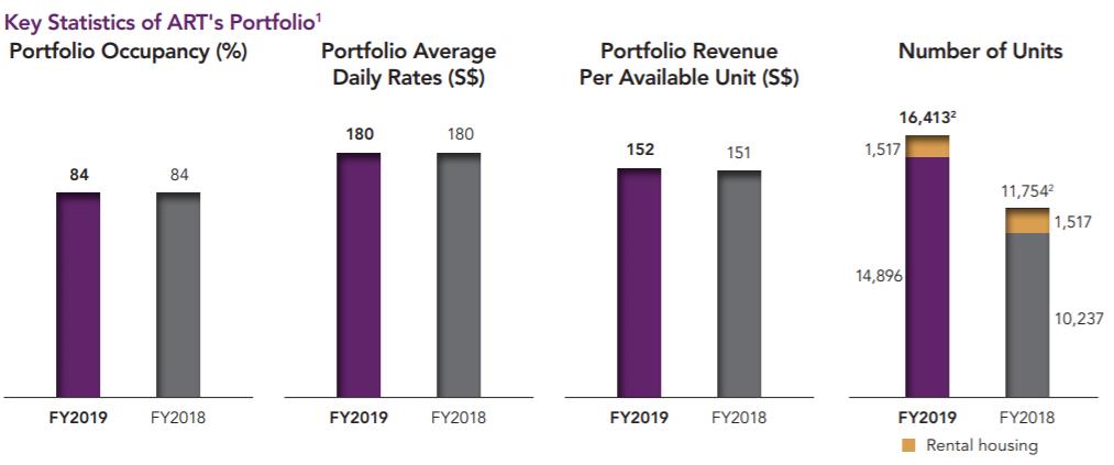 Portfolio's Key Financial