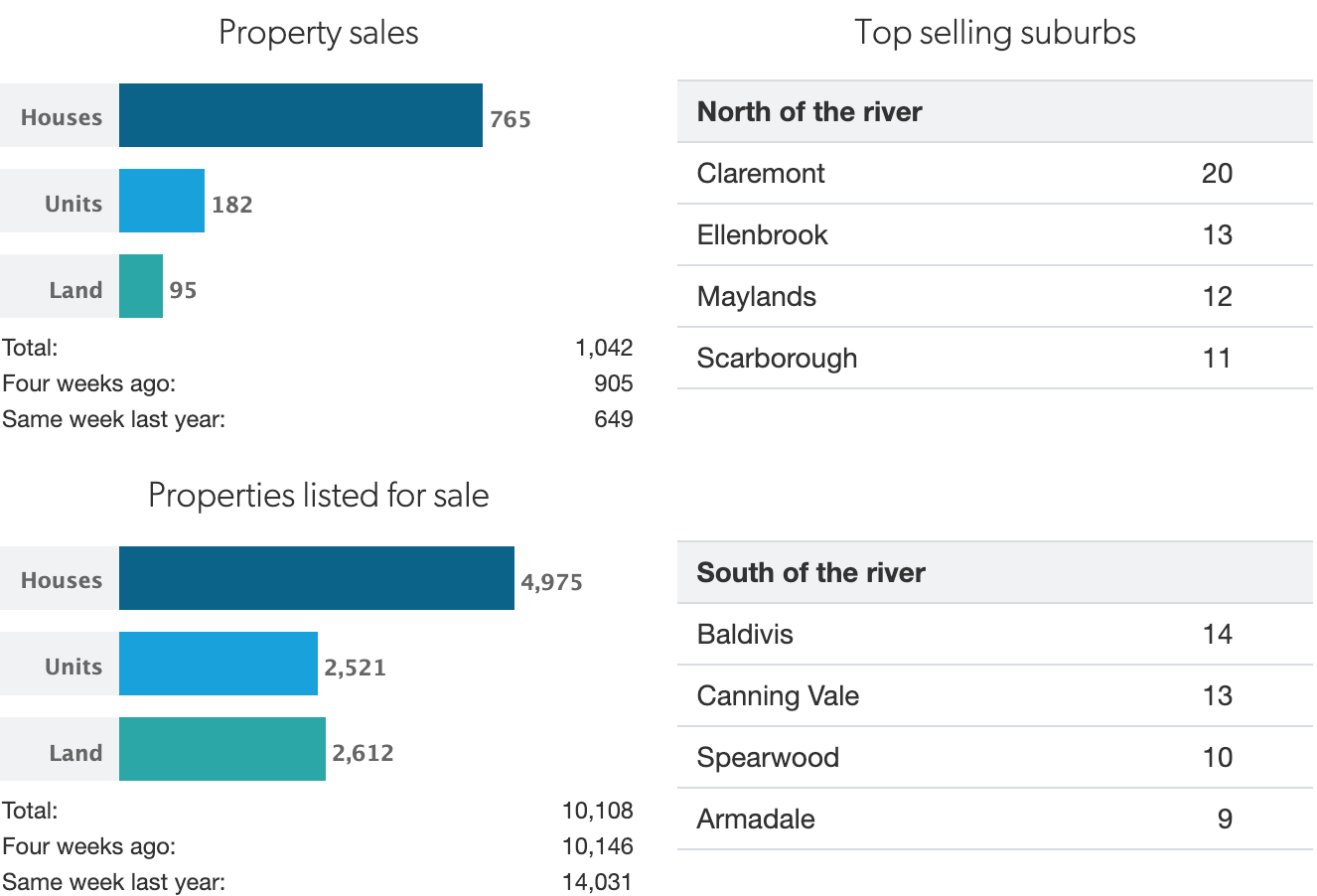 Property Sales, Top Selling Suburbs and Properties Listed for Sale in Perth