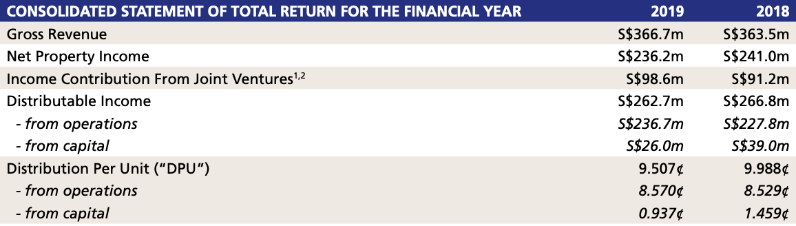 Consolidated Statement of Total Return for the Financial Year for Suntec REIT
