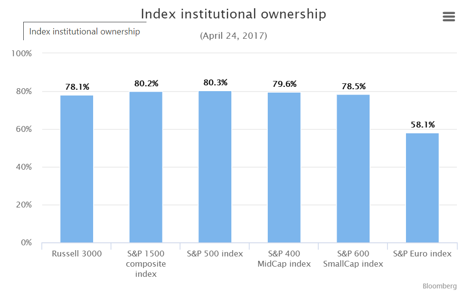 Index Institutional Ownership