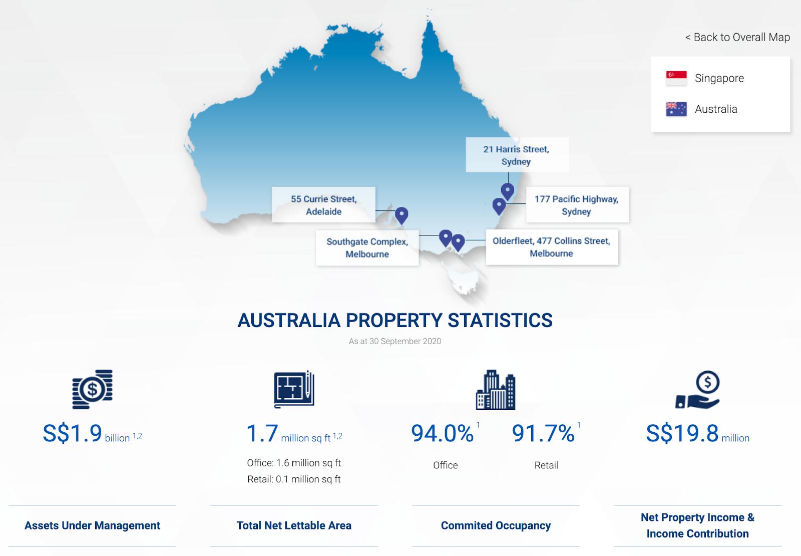 Suntec REIT - Australia Property Statistics