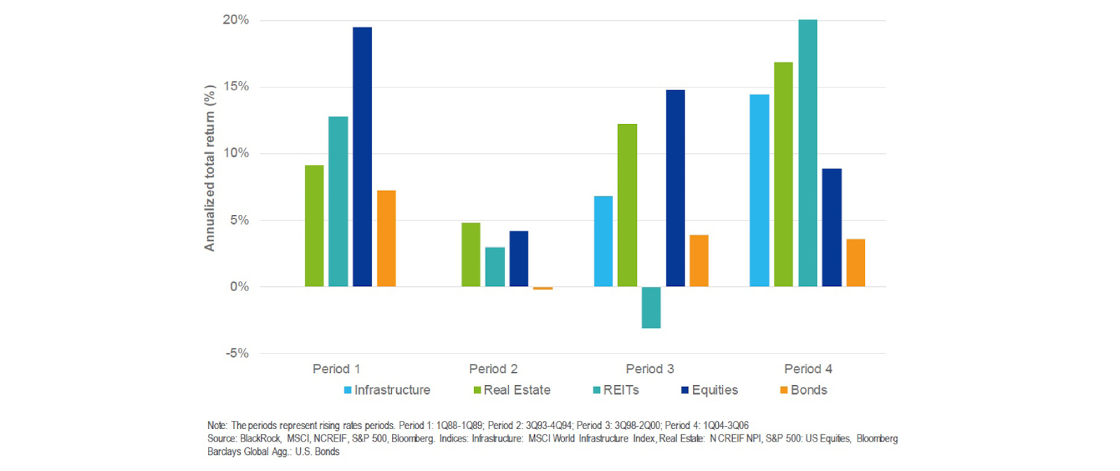 Annualised Total Returns in Different Asset Classes