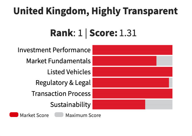 Transparency of the UK Market