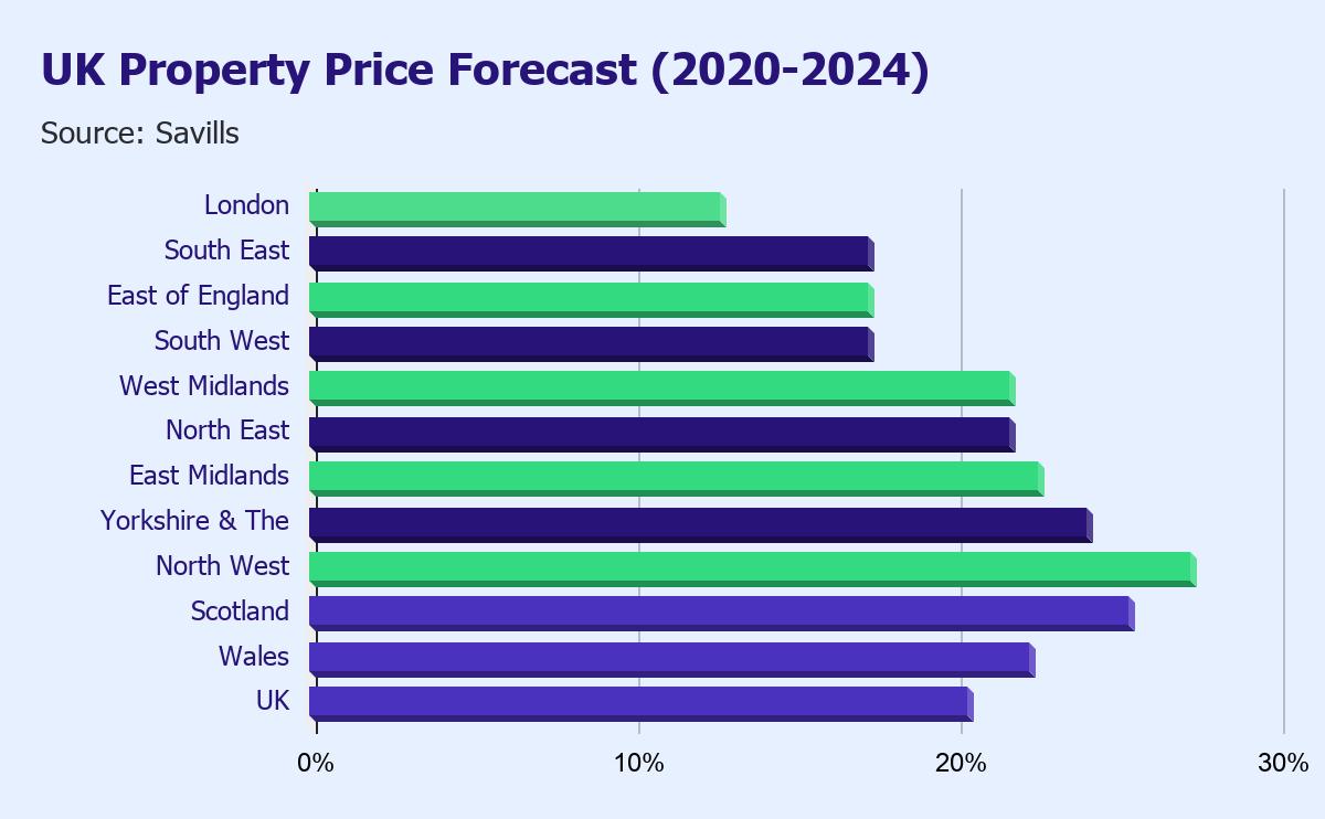 UK Property Price Forecast (2020-2024)
